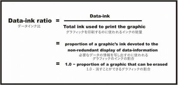 Data-ink ratio formula