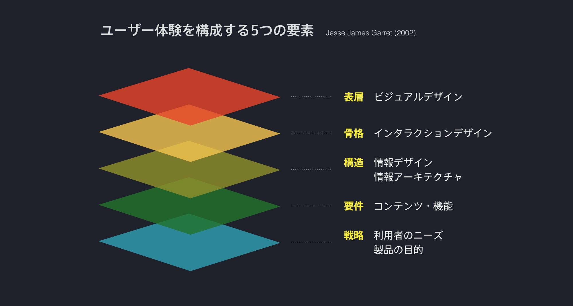 ユーザー体験を構成する5つの要素