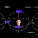 新しい概念: 目線に垂直な面の角度