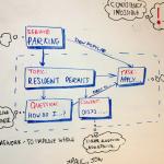 自治体のための情報設計