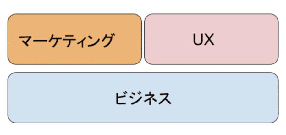 マーケテイングとUXはビジネスの上に成り立っていて、マーケティングの上にUXがある訳ではない