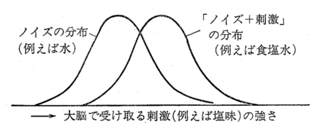 ノイズの分布(例えば水)ノイズ+刺激の分布(例えば食塩水)