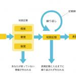人の記憶の仕組み:UXデザイナーへのヒント