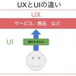 UXとUIの違い