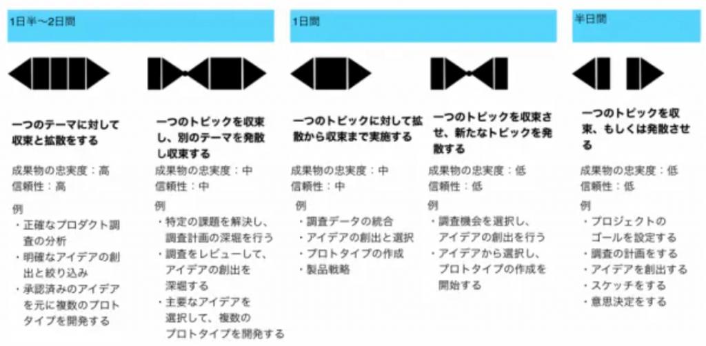 ワークショップの日数と内容の例