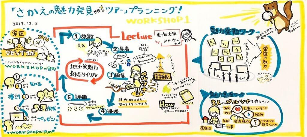 横浜市栄区「さかえの魅力発見ツアー」第1回ワークショップでのグラフィックレコーディング