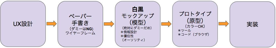 UX設計から実装までのプロセス図