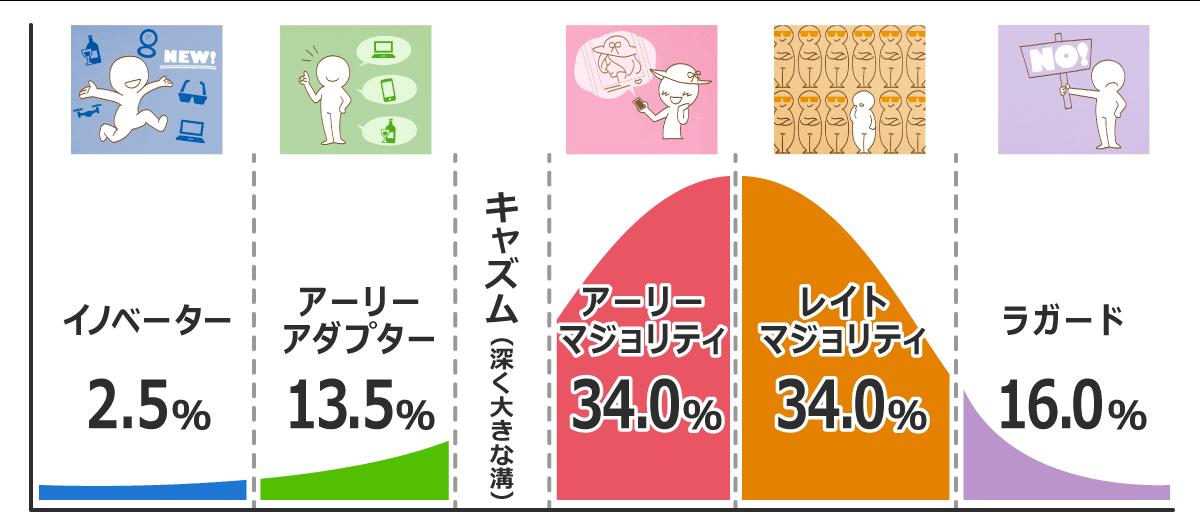 消費者の5つの層