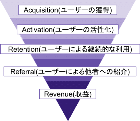 AARRR 5つのステップ