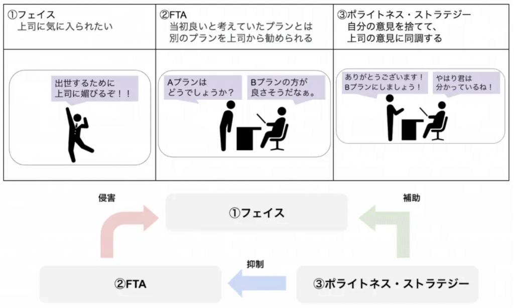 フェイス、FTA、ポライトネス・ストラテジーの関係性