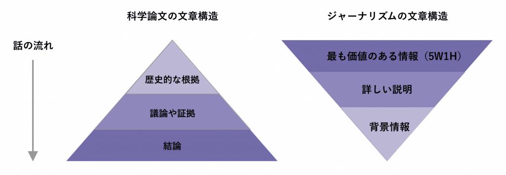 ピラミッドと逆ピラミッドの構造図