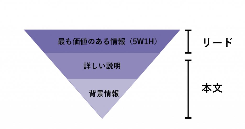 逆ピラミッドはリードと本文で分けられる