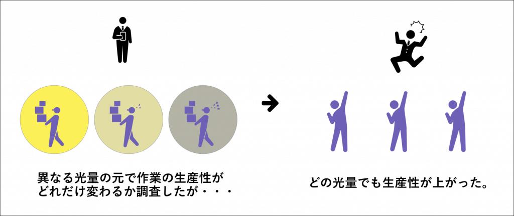 異なる光量でも生産性は上がるイメージ図