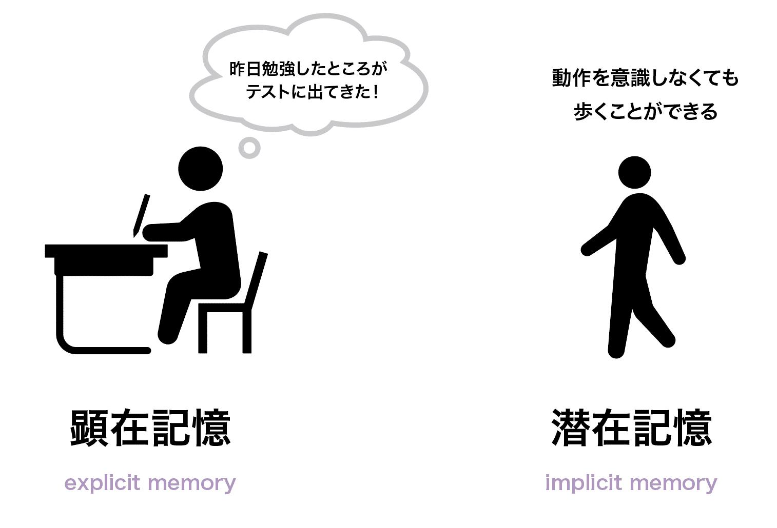 顕在記憶 | UX TIMES