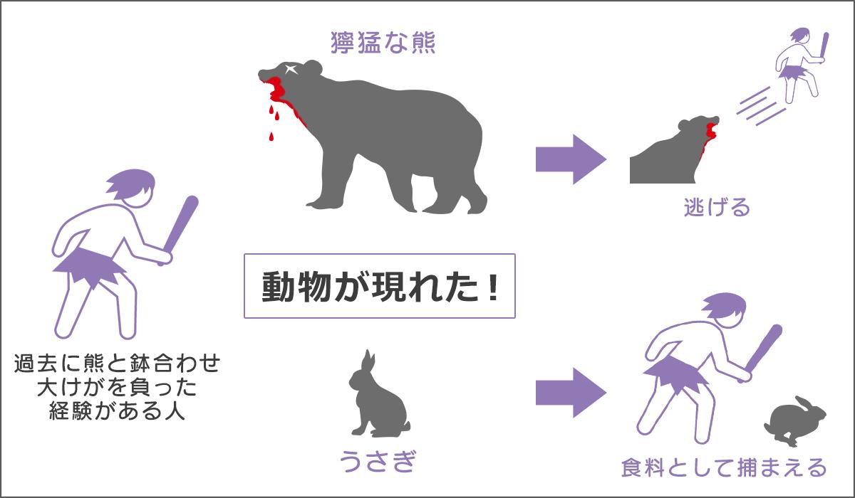 過去に熊に大けがを負わされた人は、危険そうな熊を見ると逃げ出す