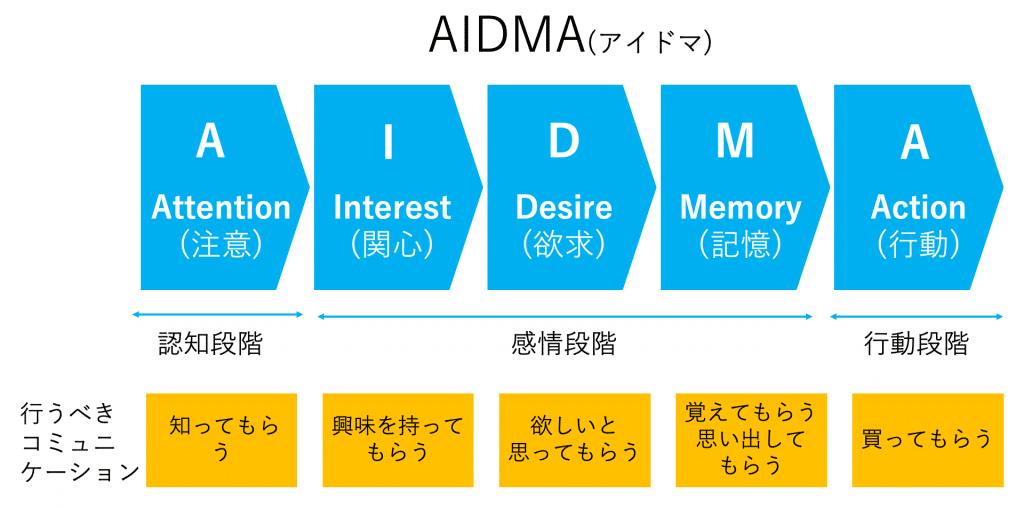 「AIDMA」の画像検索結果