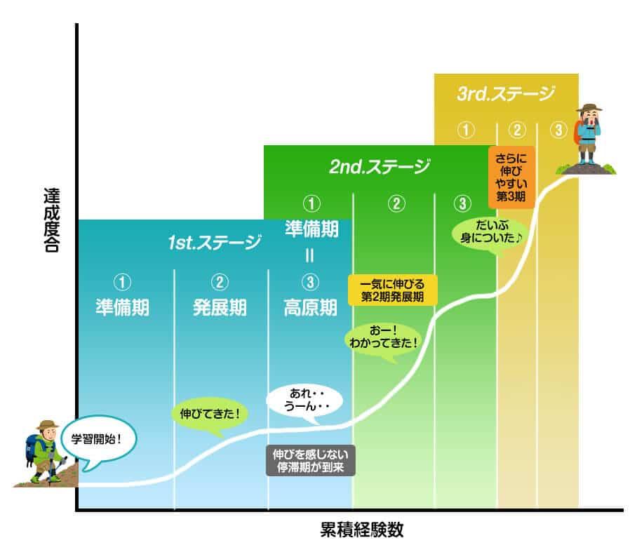 学習曲線を表す成長のステップ