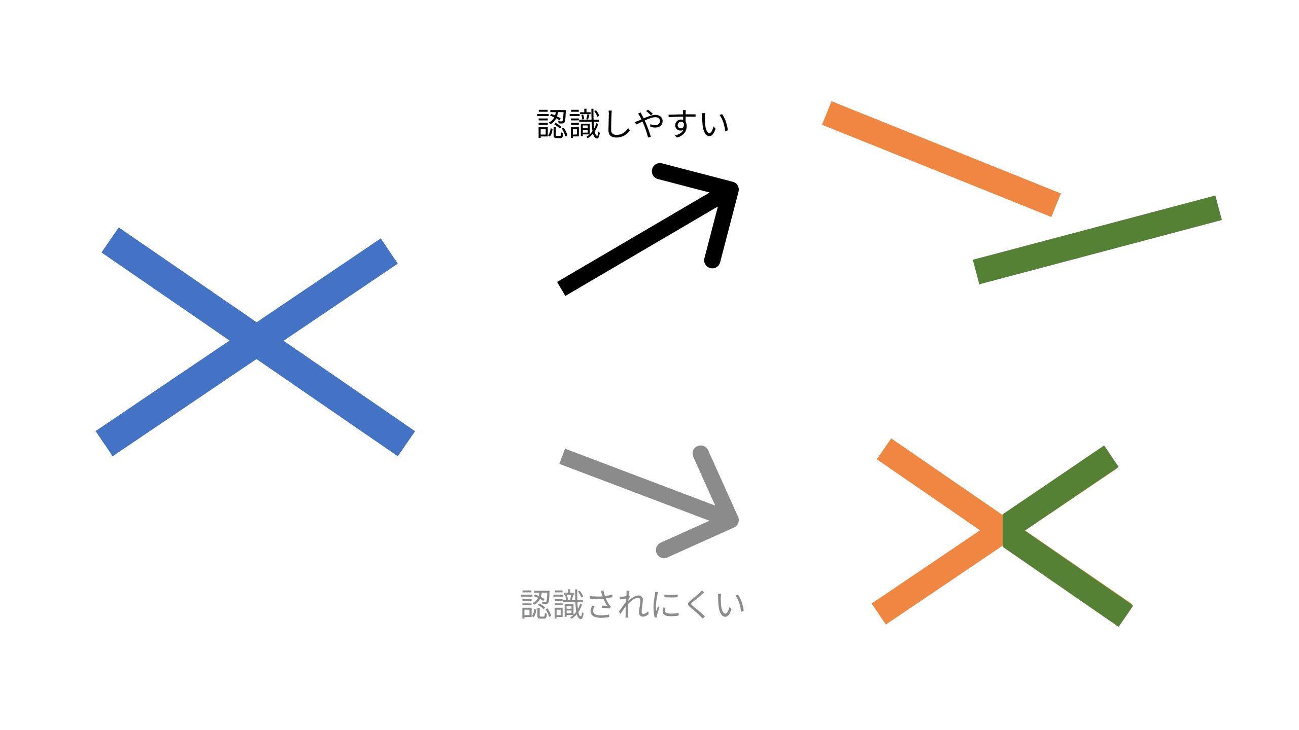 2本の線が交差していると認識する図