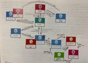 ナイキのステークホルダー図