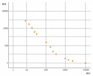 頻出順位と頻度の点グラフ