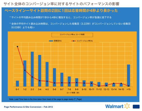 walmart_performance_graph