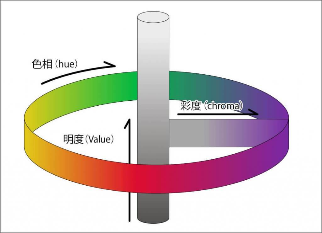 色相、明度、彩度の図
