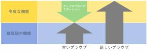 グレイスフルデグラデーションのイメージ図