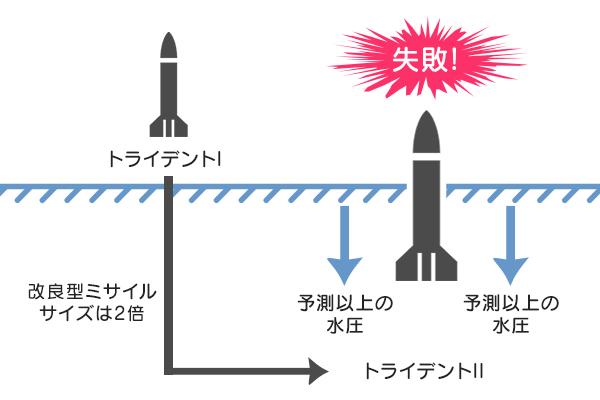 潜水艦弾道ミサイルでのスケーリングの誤解例