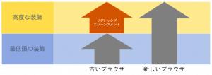 リグレッシブエンハンスメントのイメージ図