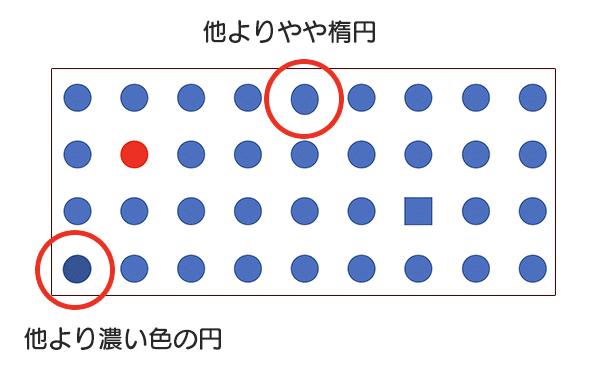 周囲の正円より色の濃い正円と、やや楕円にマークがつけた図