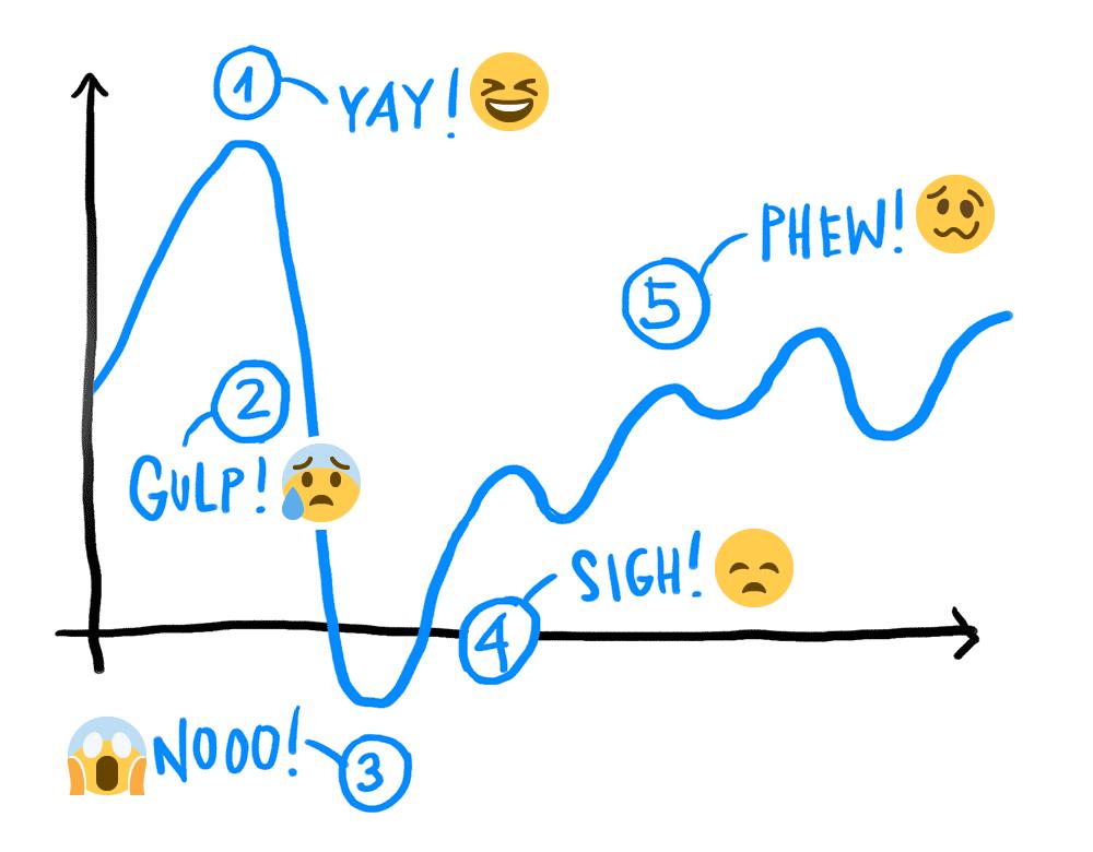 エバが感じる自身の成長曲線図