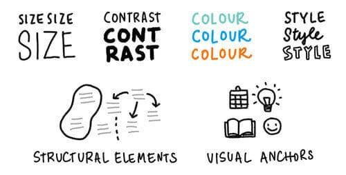サイズ、コントラスト、色、スタイル、構成、アイコンなどを駆使してわかりやすいまとめを作る