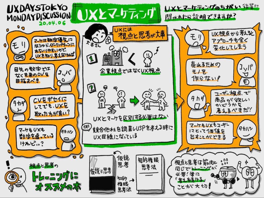 グラフィックレコード UXとマーケティングの違い
