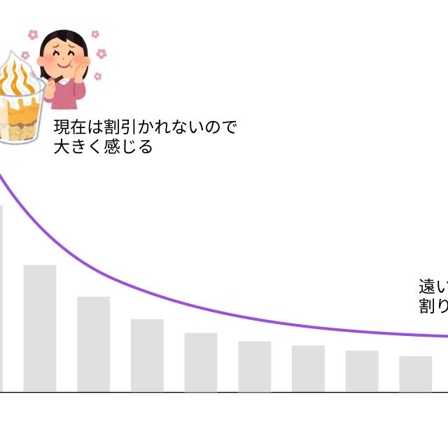 双曲割引のグラフ
