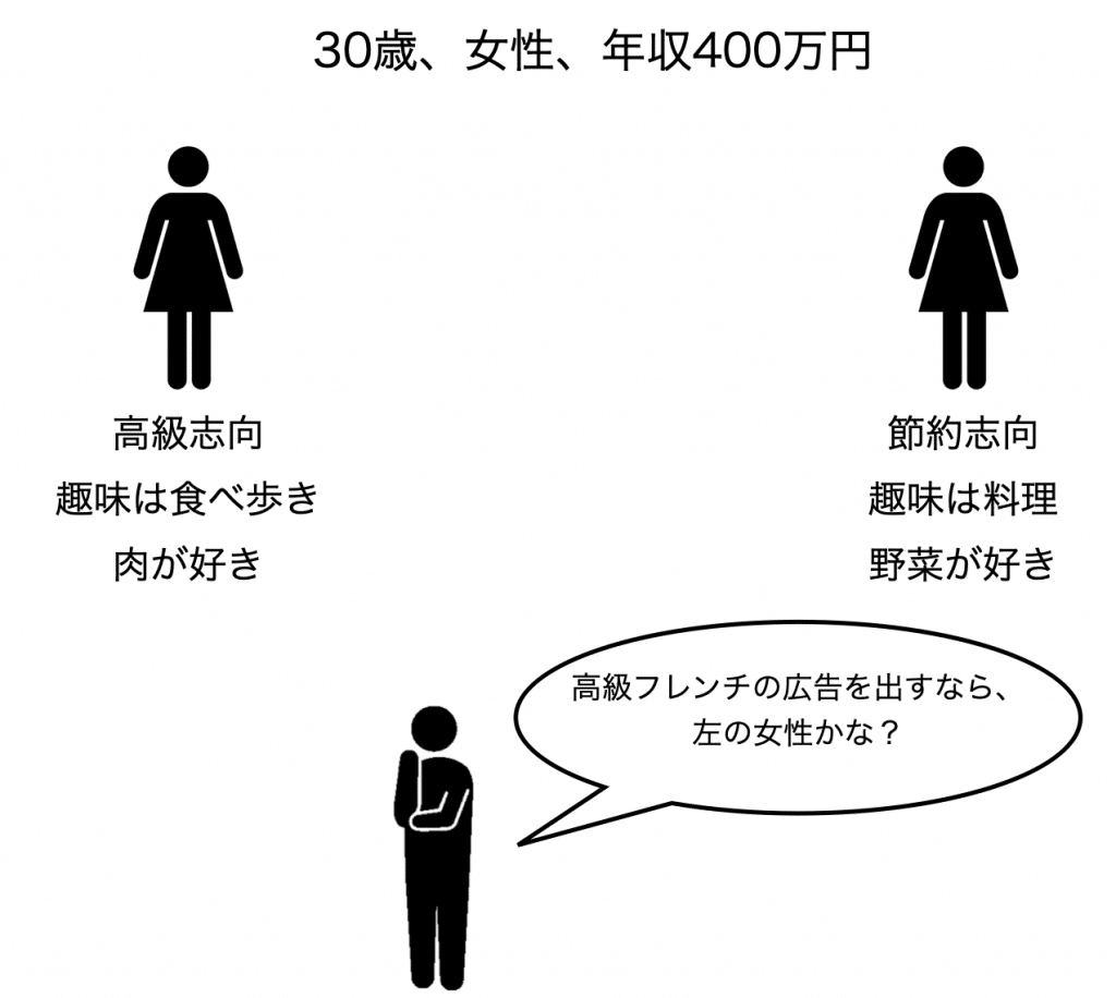 サイコグラフィックの例