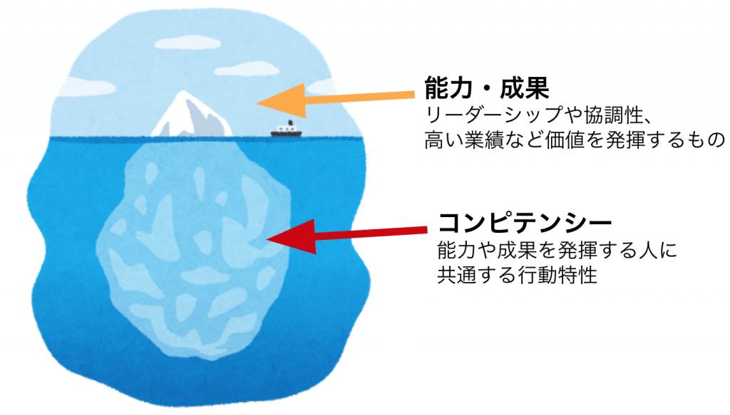 コンピテンシーを氷山に例えて表した図