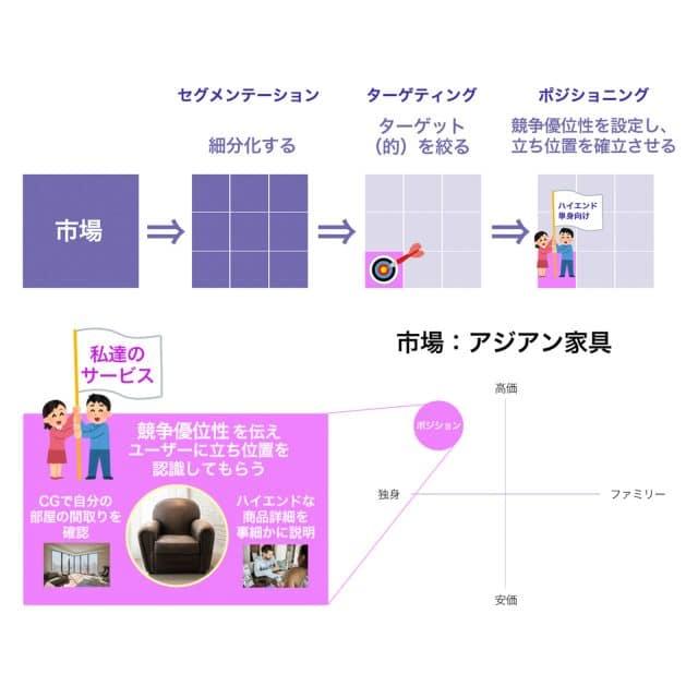 STP分析 概念図