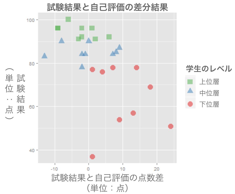 グラフ 試験結果と自己評価の乖離