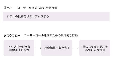 タスクフローの例