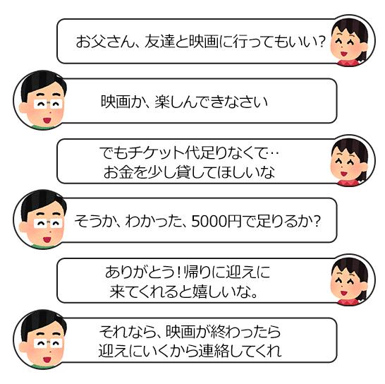 フット・イン・ザ・ドアのテクニックを利用した親子の会話例