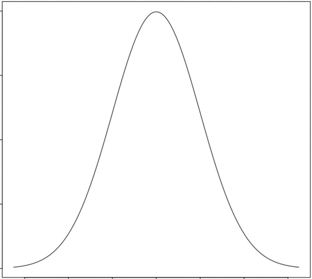 正規分布のグラフ