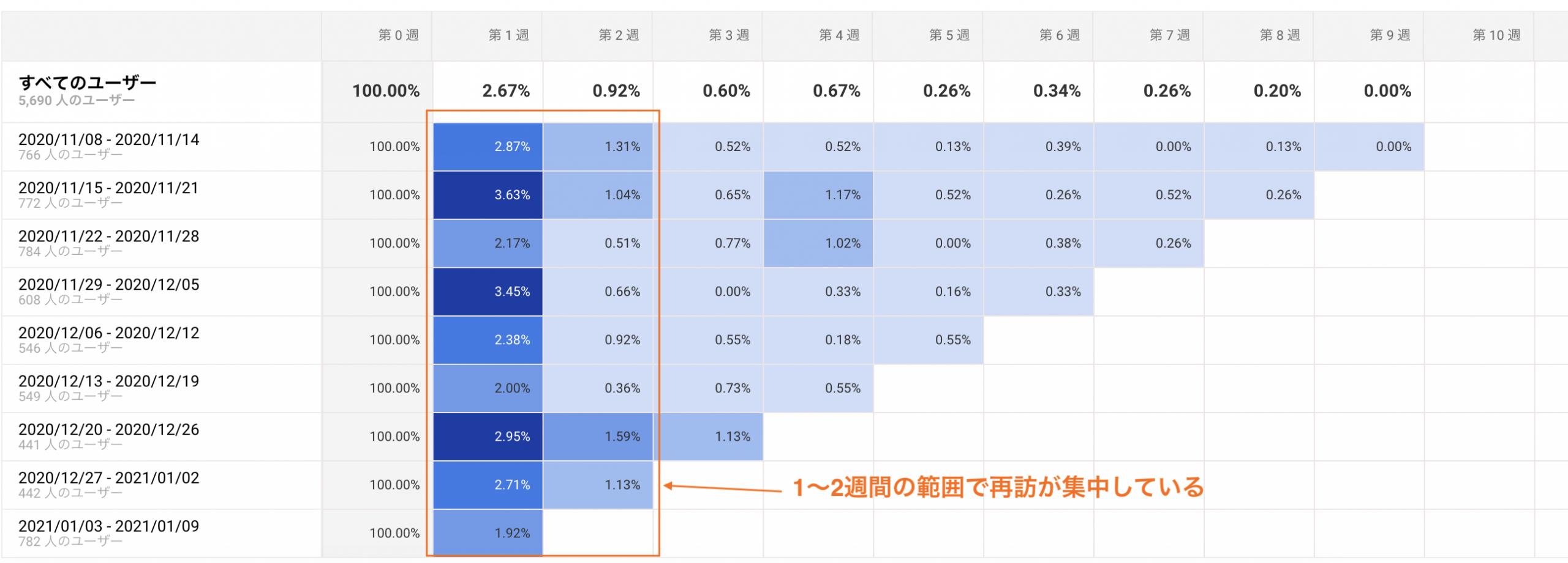 グーグルアナリティクスのコホート分析画面