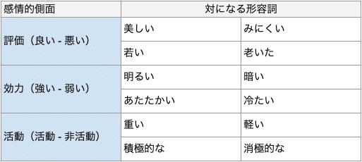 SD法で使われる形容詞の表