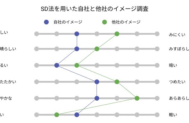 SD法の調査結果例