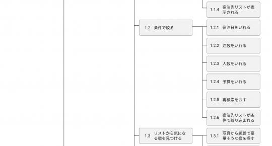 階層化タスク分析の例