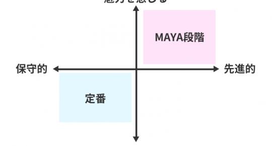 MAYA段階イメージ