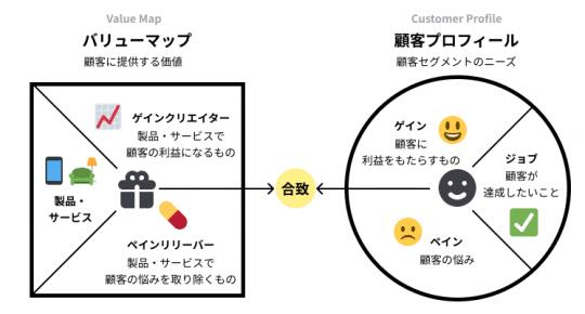 バリュープロポジションキャンバスの概要図